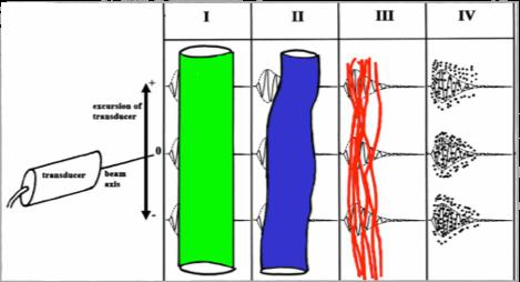 5. UTC - kleurcodering