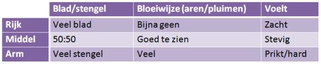 Tabel 1 Beoordeling van ruwvoerkwaliteit (Anneke Hallebeek)