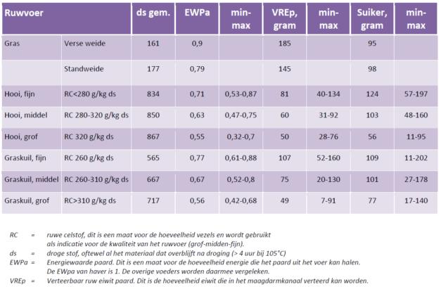 Tabel 3 Gem.gehalten per kg ds in ruwvoer (bron CVB-reeks 51, 2013) met legenda