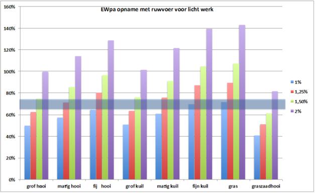 paardenarts-nl-vermageringsdieet-paarden-grafiek-2-ewpa-opname-met-ruwvoer-voor-licht-werk