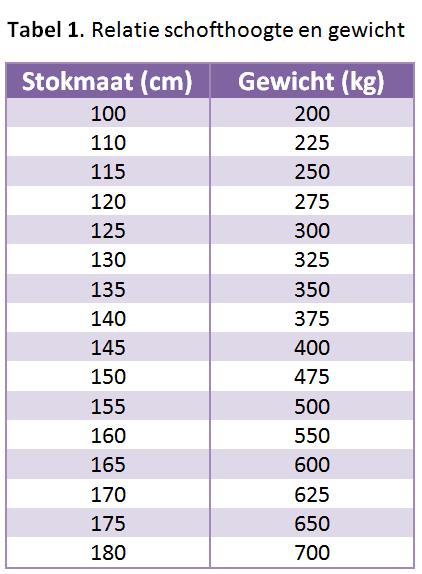 paardenarts-nl-vermageringsdieet-paarden-tabel-1-relatie-schofthoogte-en-gewicht