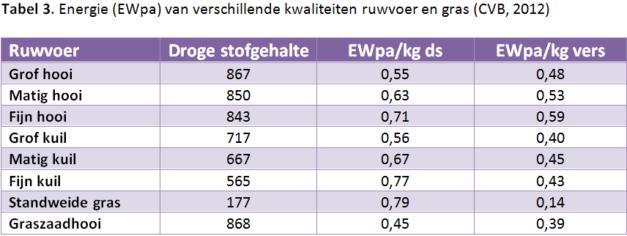paardenarts-nl-vermageringsdieet-paarden-tabel-3-energie-van-ruwvoer-en-gras-bron-cvb-2012