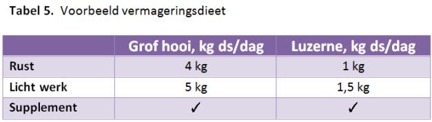 paardenarts-nl-vermageringsdieet-paarden-tabel-5-voorbeeld-vermageringsdieet-door-anneke-hallebeek