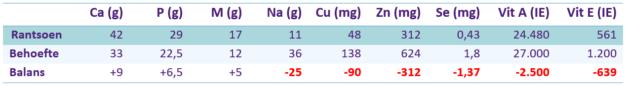 Paardenarts.nl - supplementen 1 - tabel 3 Balans mineralen-vitaminen ruwvoer paard (600 kg)