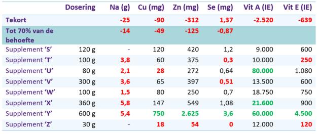 Paardenarts.nl - voedingssupplementen voor paarden - tabel Tekort in een rantsoen van ruwvoer en de aanvulling met mineralen en vitaminen van een aantal supplementen